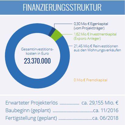 Exporo Finanzierungsstruktur - Kastanienpark