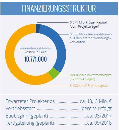 Exporo.de - Muse Berlin Finanzierungsstruktur
