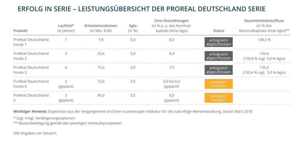 ProReal Deutschland 6